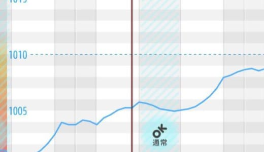 何故冬になると気圧が毎日下がるのか